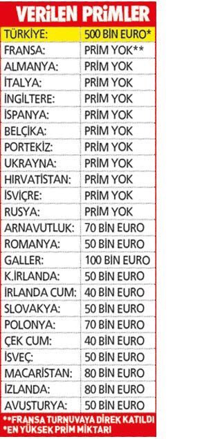 euro 2016 takimlerin aldigi primler sema