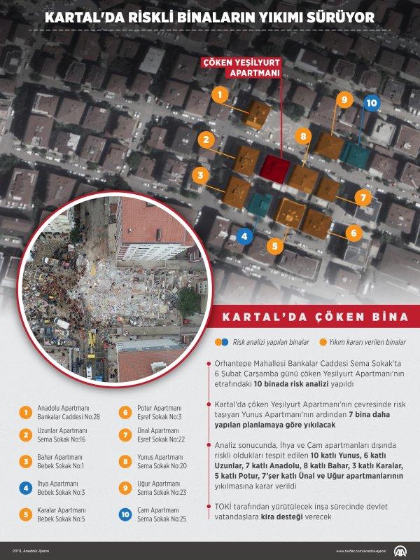Kartal'da riskli binalarda oturanların hüznü