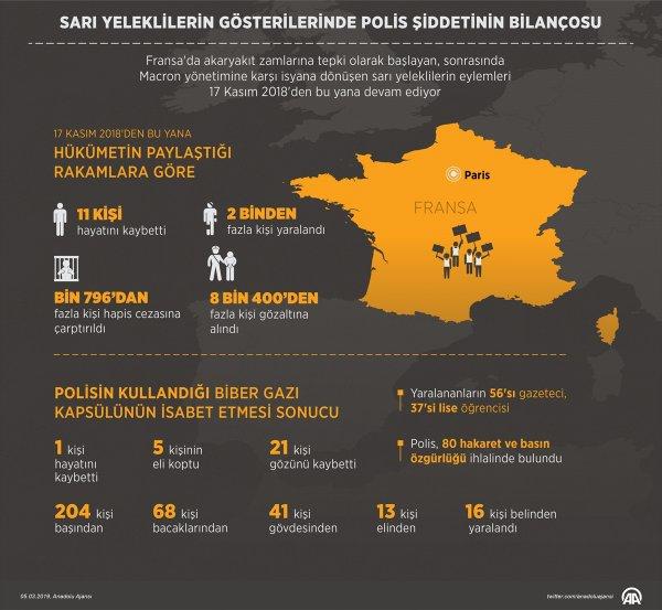 Sarı Yelekliler'in gösterilerinde polis şiddeti bilançosu